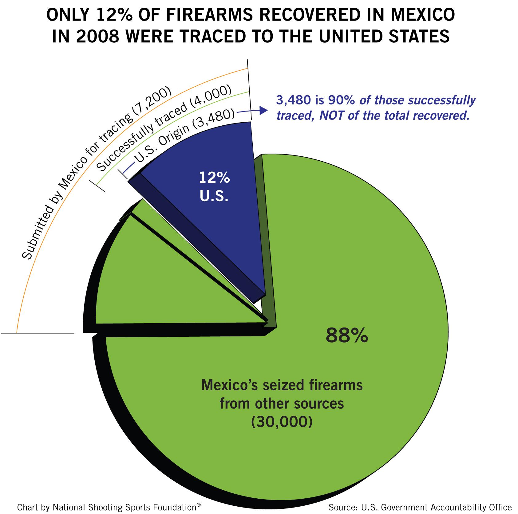 Mexico Chart